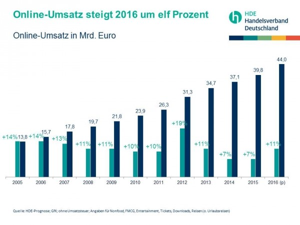 Online-Umsatz 2016